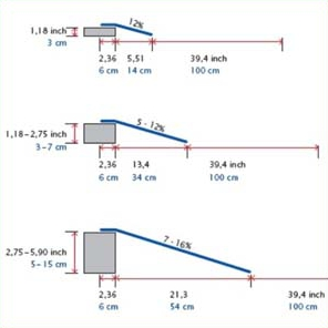 Ricmar Threshold Ramps